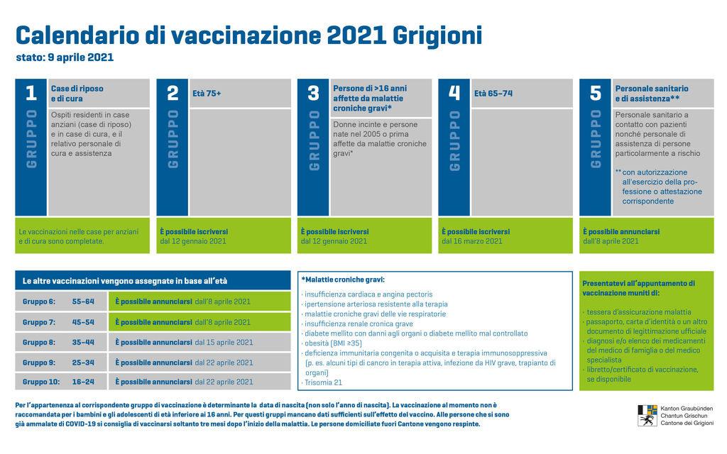 Vaccinazioni: al via gli annunci per i 35-44enne